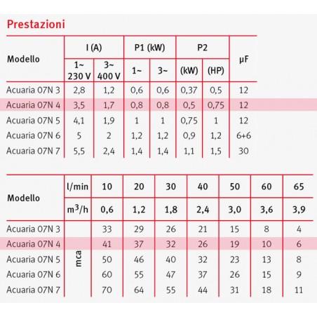 ACUARIA 07/6 MA HP 1,2 V.220 -C/GALL